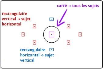 Explication des différents types de collimateurs autofocus