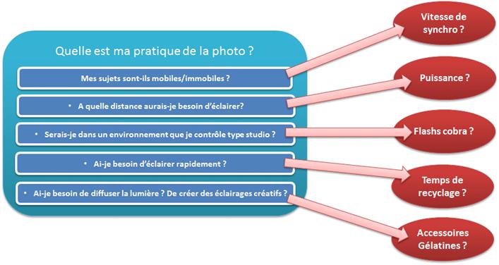 méthode schéma choisir flash appareil photo