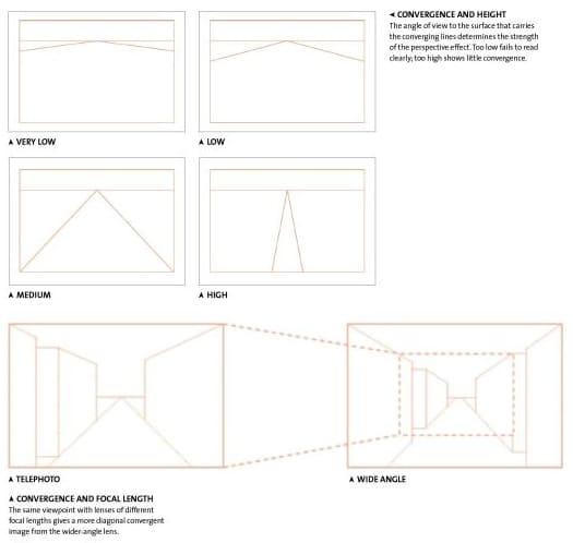 L'oeil du photographe et l'art de la composition Michael Freeman composition schéma livre