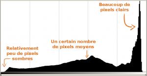 L'histogramme, l'outil pour vérifier votre exposition en photographie photo