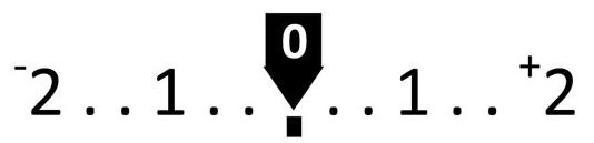 correction d'exposition curseurs exposition à droite histogramme