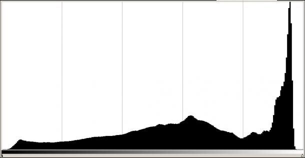 photo exposition à droite histogramme hautes lumières à droite