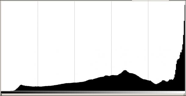 mauvais histogramme exposition à droite