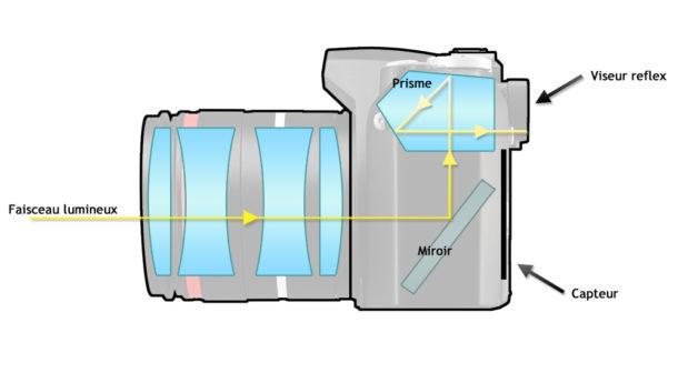 Voici comment fonctionne la visée sur un reflex, grosso modo.
