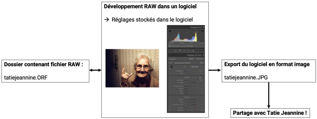 Schéma de fonctionnement d'un logiciel de post-traitement RAW